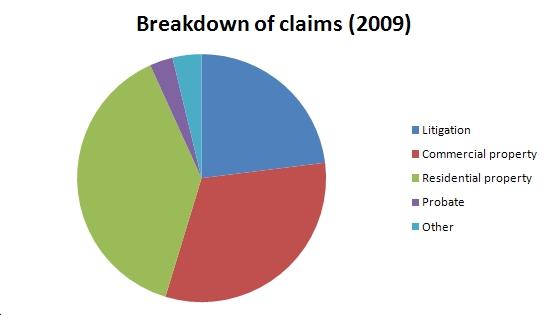Breakdown of claims